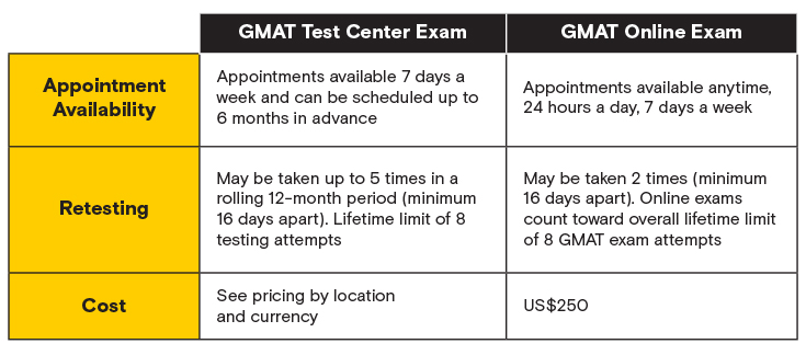 2020 GMAT online vs. test-center graphic