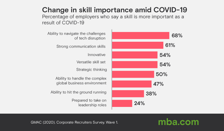 Image of graph Change in Skill importance Amid COVID-19