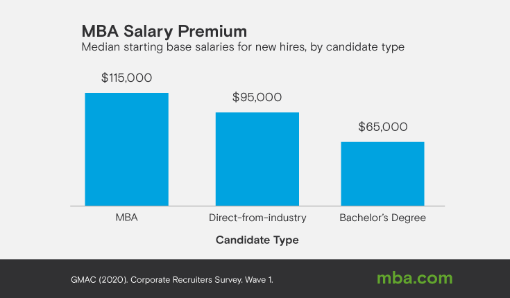 Image of graphs detailing mba salary