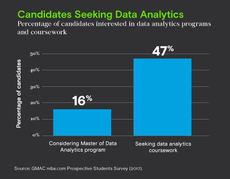 Candidates seeking data analytics