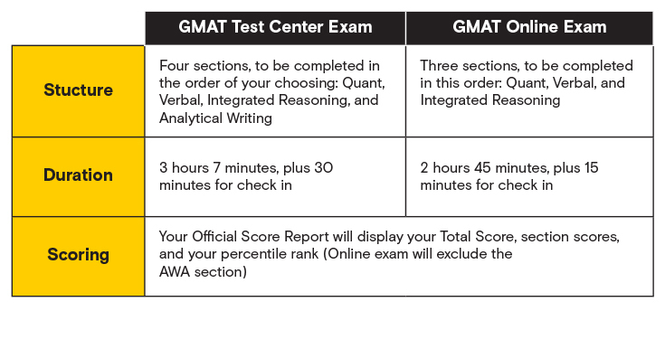 image of table A from GMAT online vs. in person exam