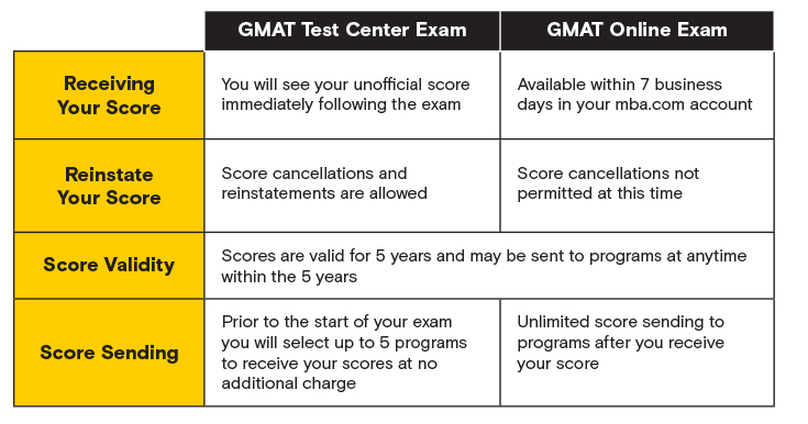 image of table D from GMAT online vs. in person exam