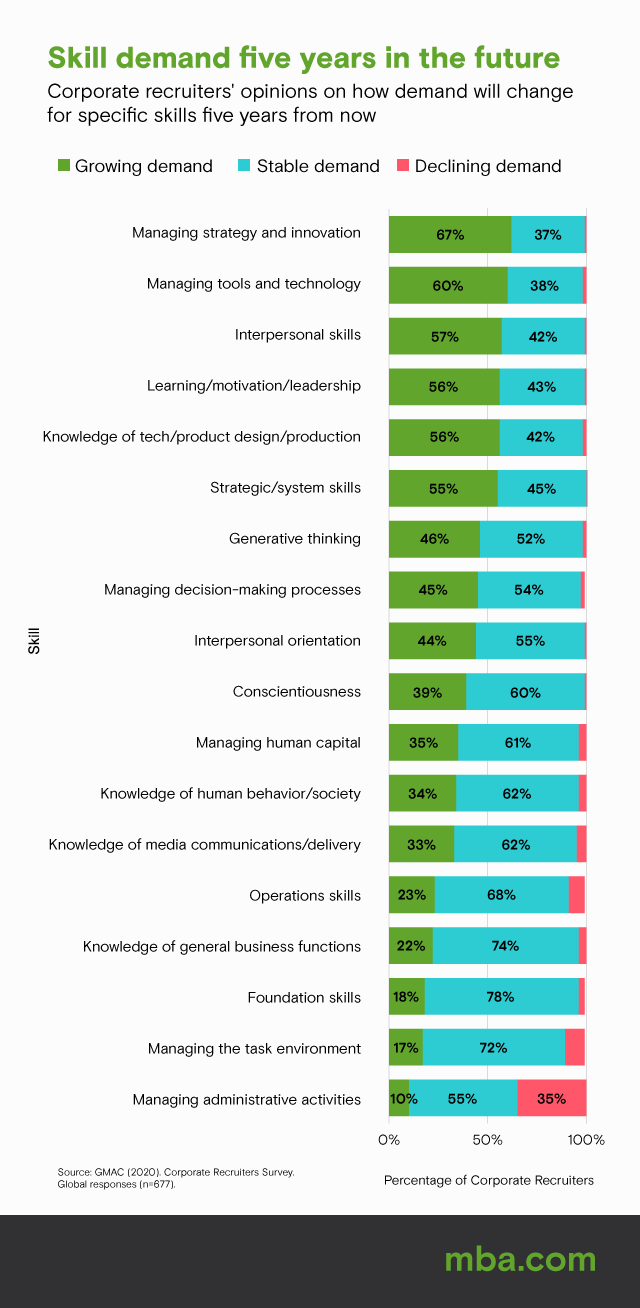 image of graph detailing which skills will be most in-demand for employers.
