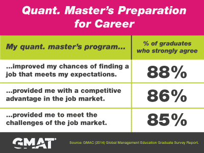 Quant Master's Hiring Prep for Career