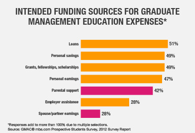 Intended Funding Sources for Graduate Management Education Expenses