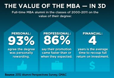 The Value of an MBA in 3D
