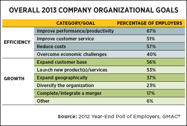 Overall 2013 Company Organizational Goals
