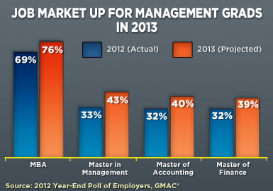 Job Market Up for Management Grads in 2013
