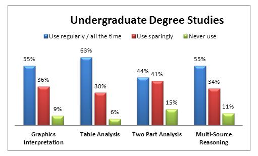 Dietetics hardest undergraduate majors
