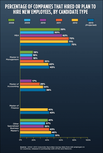 Sweet Spots in 2013 Job Market for MBA and Business Masters Degrees