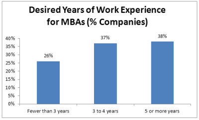 Desired Years of Work Experience for MBAs