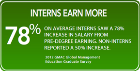 B-School Interns Earn More Infographic