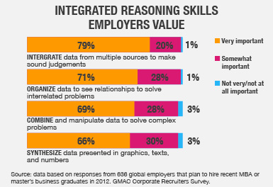 Integrated Reasoning Skills Employers Value