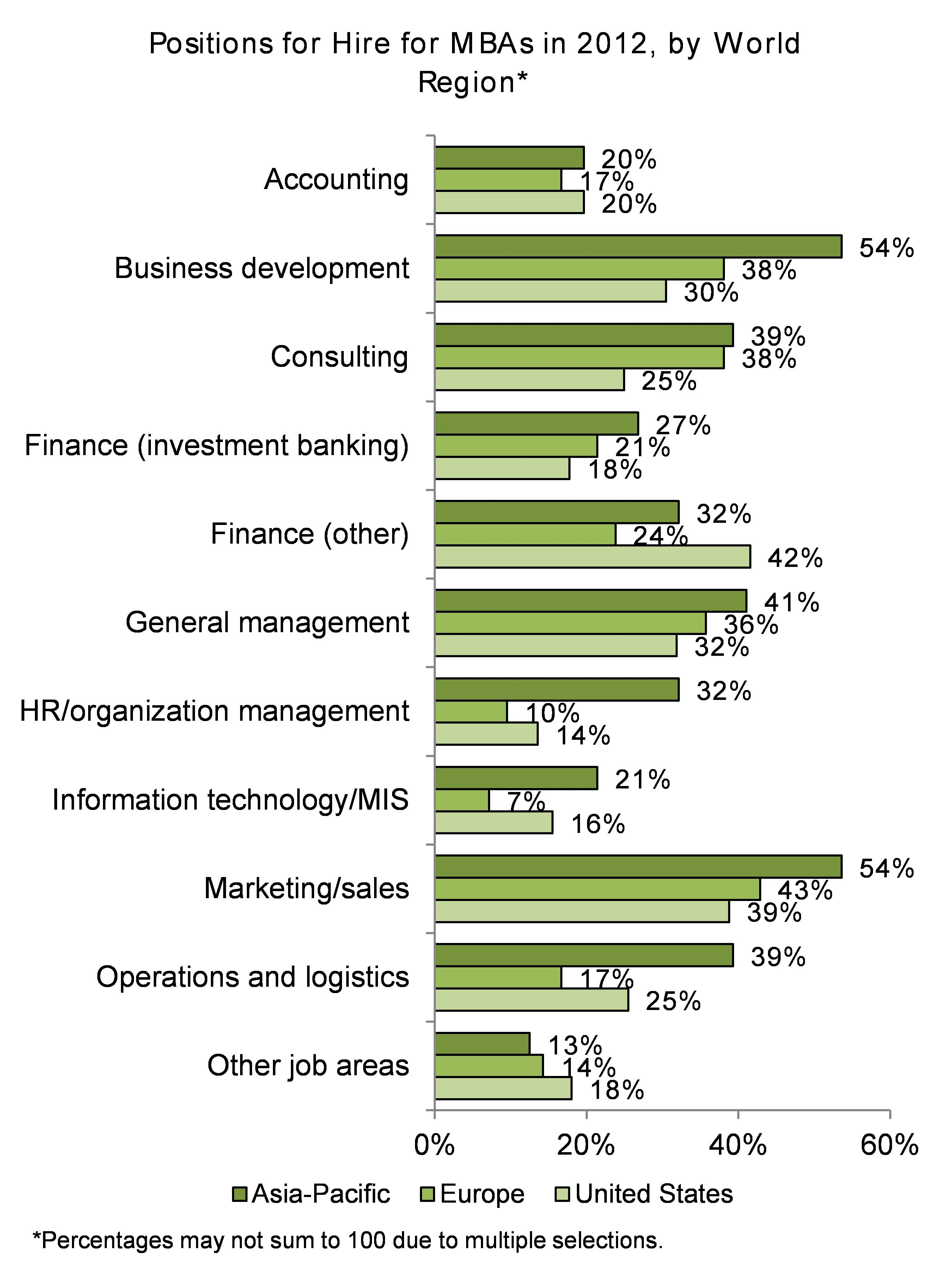 corporate recruiters what are employers looking for in an