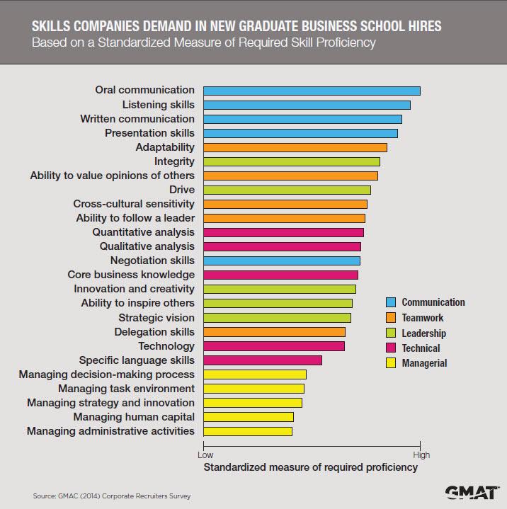 Skills Companies Demand: 2014