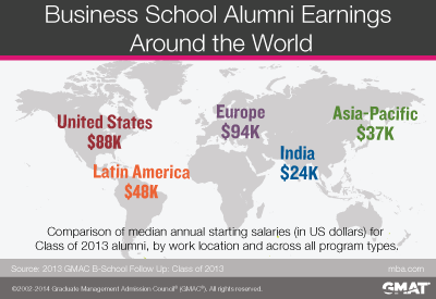 Median Starting Salaries for MBAs