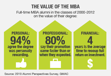 the value of an mba is what it means to yout