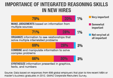 Importance of Integrated Reasoning Skills in New Hires