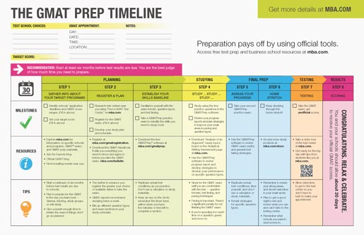 The GMAT Prep Timeline